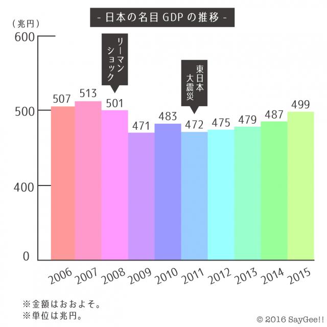 %e6%97%a5%e6%9c%ac%e3%81%ae%e5%90%8d%e7%9b%aegdp_640-640