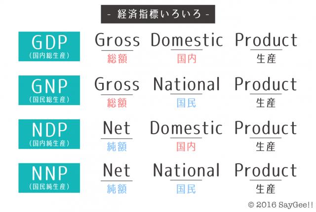 GDPとは? 〜日本のGDPは500兆円?NNP?NDP?GNP?わかりやすく解説し ...