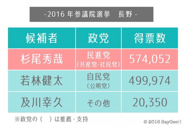 2016長野