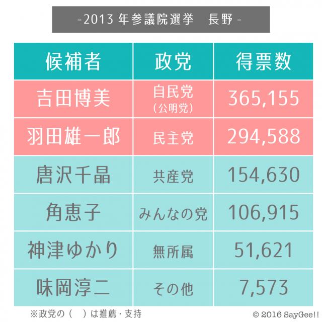 2013長野