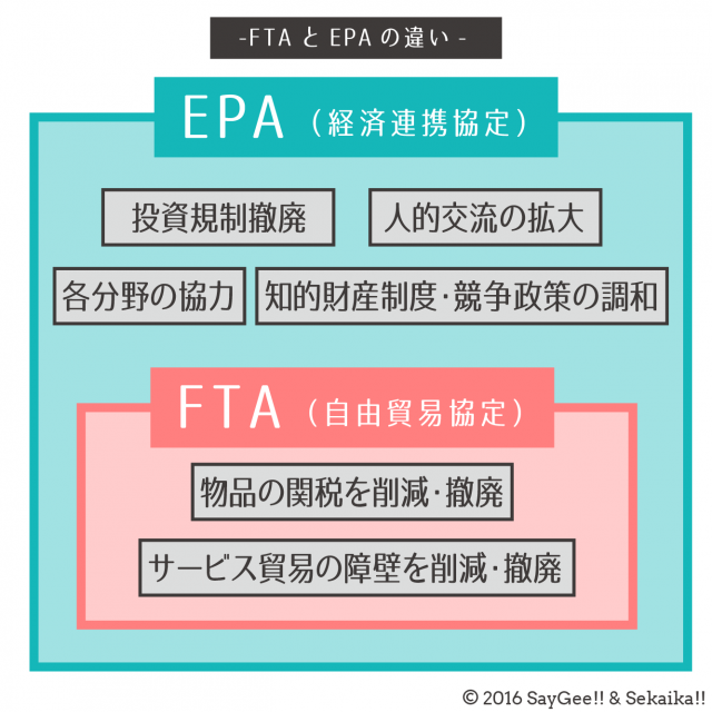 EPAとFTAの違い