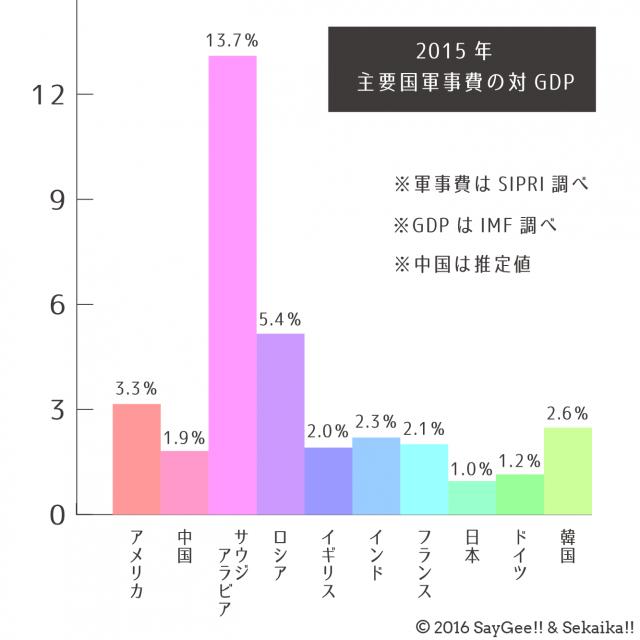 %e8%bb%8d%e4%ba%8b%e8%b2%bb%e5%af%begdp%e6%af%94_640-640