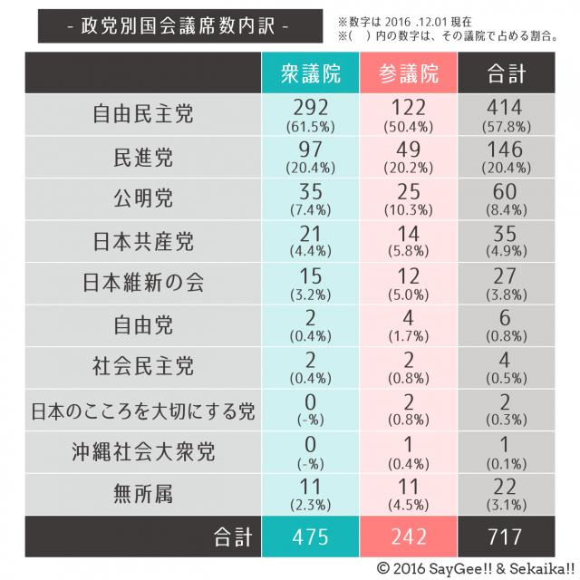 2017年1月】わかりやすい政党比較! 〜各政党の議席数、政党の方向性や ...